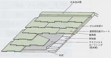 43屋根構造:スレート屋根
