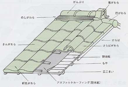 43屋根構造:かわら屋根