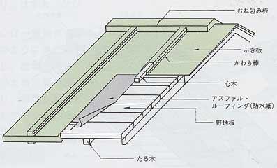 43屋根構造:トタン屋根
