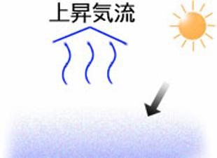 突風原因1:温度上昇