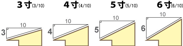 屋根勾配:表示方法1