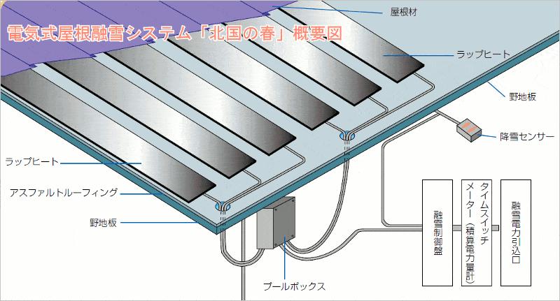 屋根の雪対策:屋根雪融解システム
